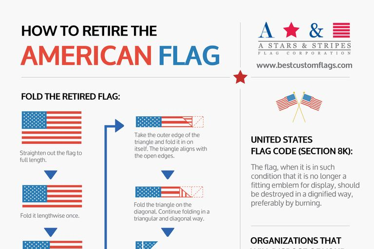 how to retire the american flag infographic
